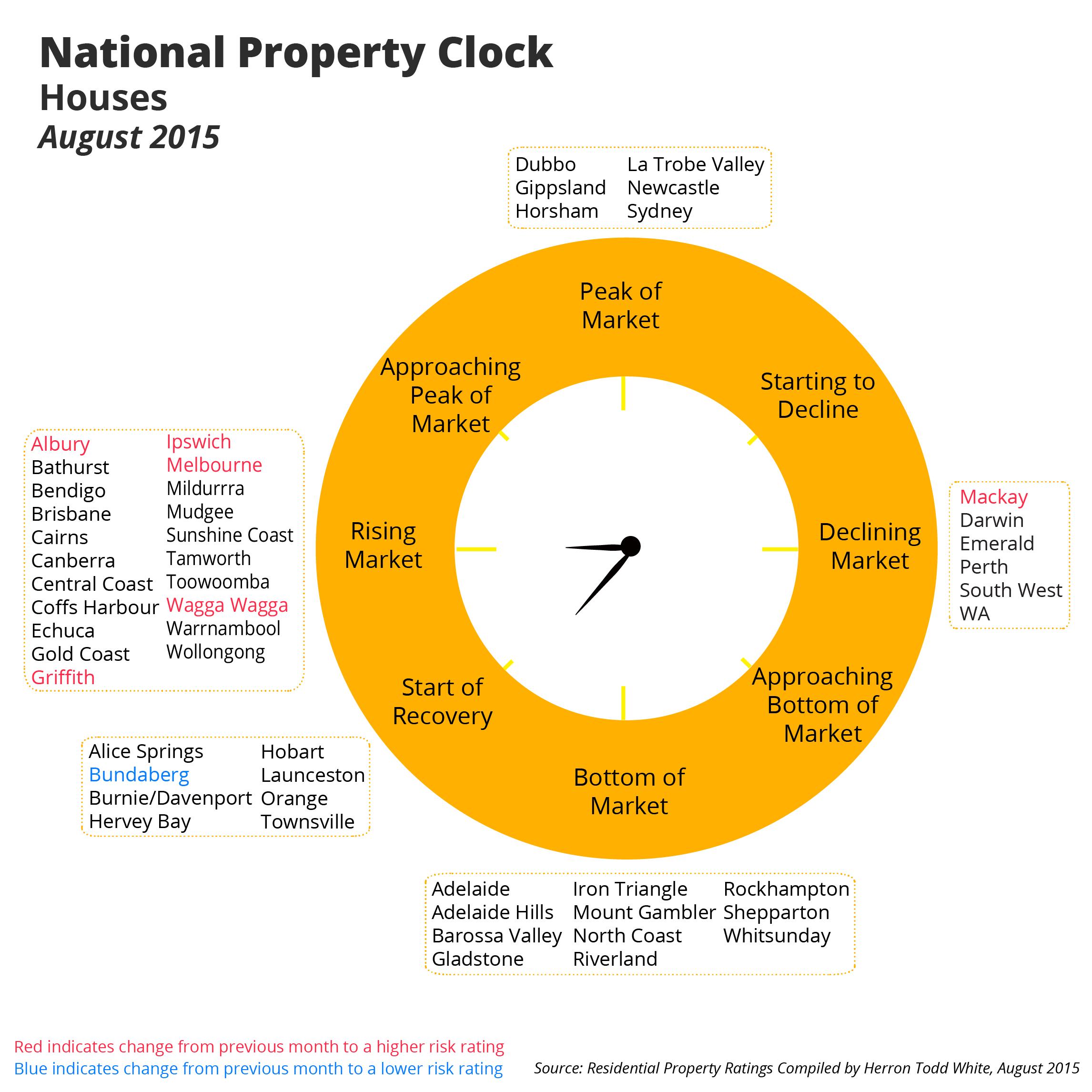 Select Property Management Bendigo